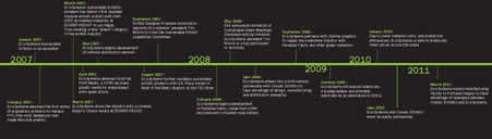 Eco-systems Timeline